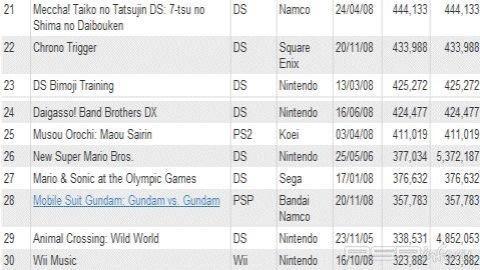 100 самых продаваемых игр в Японии за 2008 г.