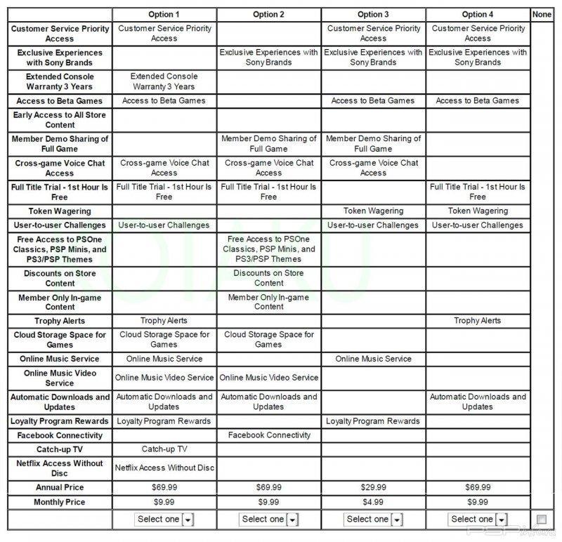 Sony планирует внедрить в PSN платные сервисы - прошивка psp, игры для psp скачать, темы для psp, psp 3008.