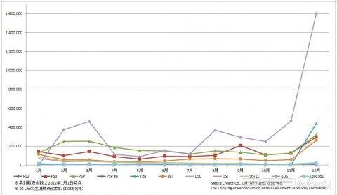 Продажи игр и консолей в Японии [2011 год]