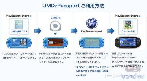 Американцы остались без функции UMD Passport на PS Vita